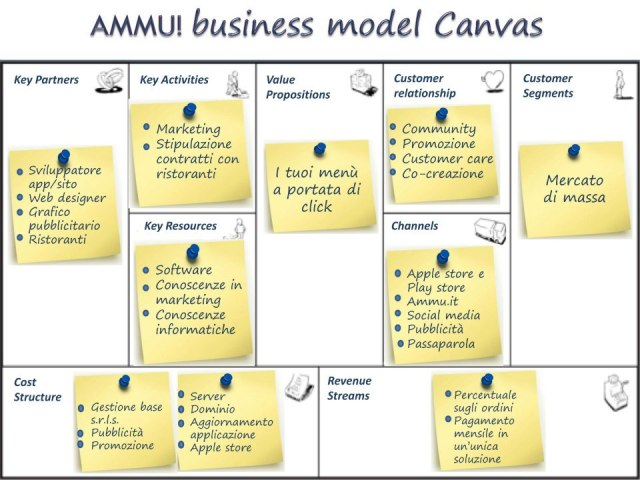 ammu-canvas